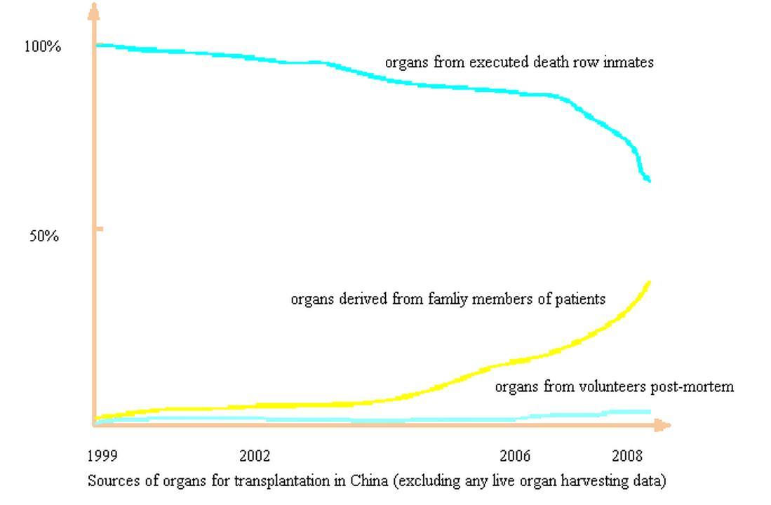 ethical issues in organ transplantation essay
